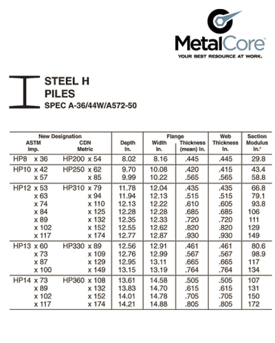 Metal Products Atlantic Canada Products Metal Core